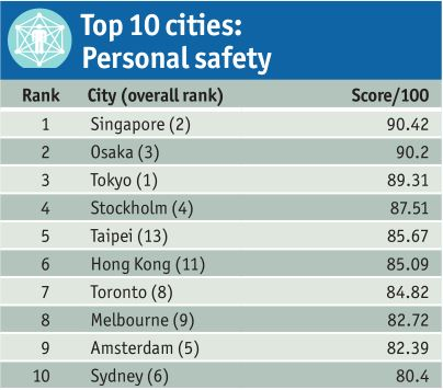 World's Safest Cities